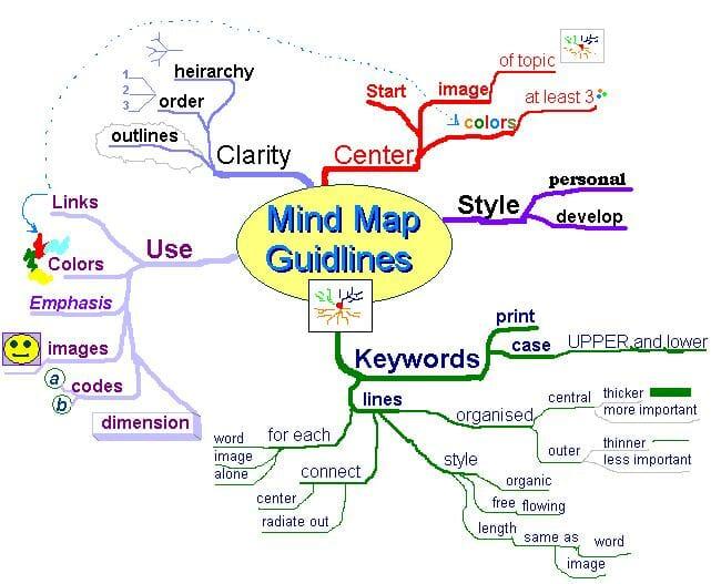 マインドマップについてのガイドラインのマインドマップ